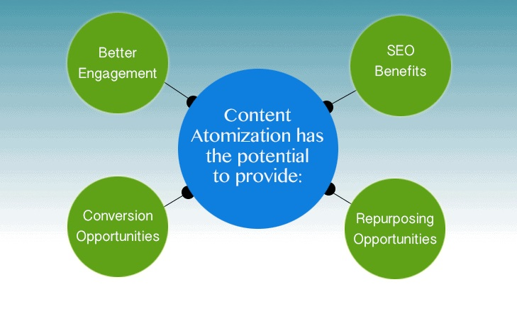 The arrival of content atomization