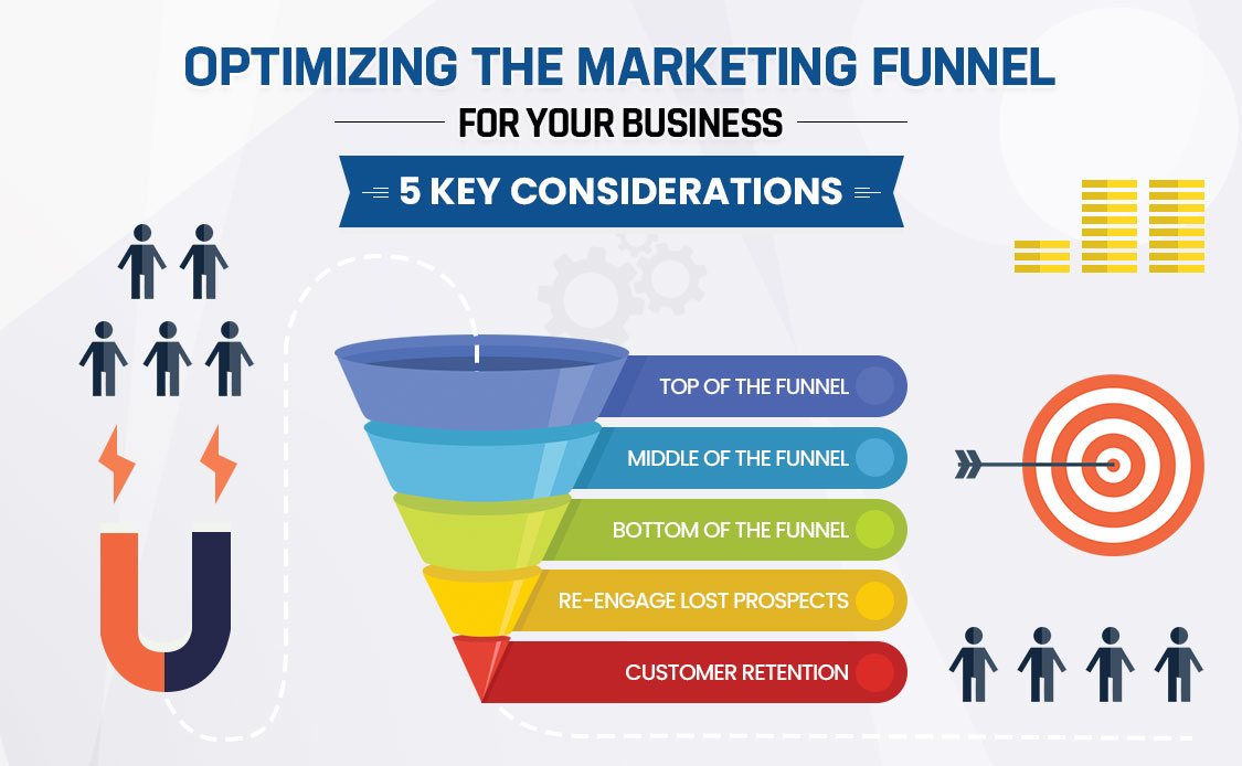 Optimizing the Marketing Funnel for Your Business: 5 Key Considerations