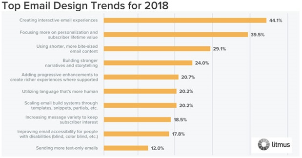 Top Email Design Trends for 2018