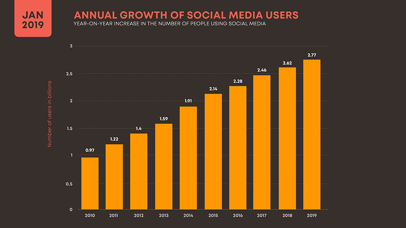 GRAPH IN THE FORM OF SOCIAL MEDIA USERS